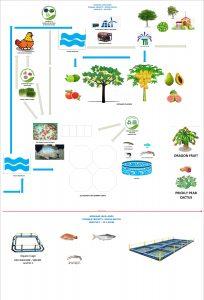 Keenjhar Lake Projects Rough Sketch